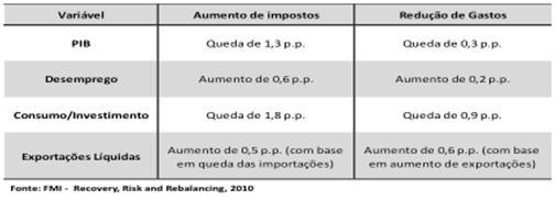 tabela imposto
